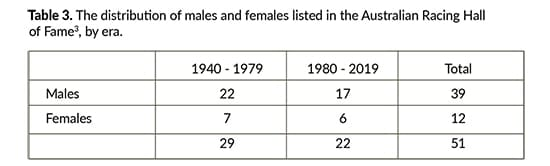 Distribution of males and females in the Australian Racing Hall of Fame