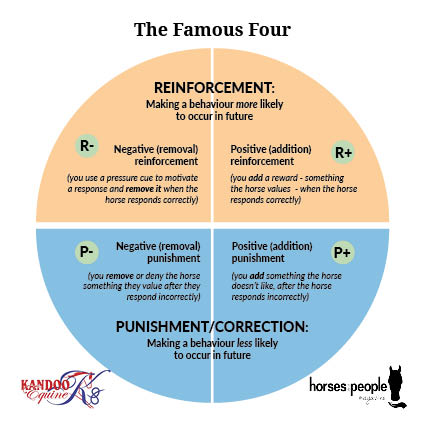 Famous Four Quadrants of Operant Conditioning